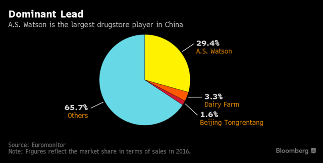 Watson chiếm gần 30% thị phần bán lẻ dược phẩm ở Trung Quốc.