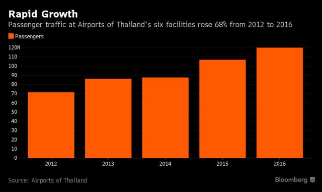 Lưu lượng khách du lịch tại các sân bay của Thái Lan năm 2016 tăng 68% so với năm 2012.
