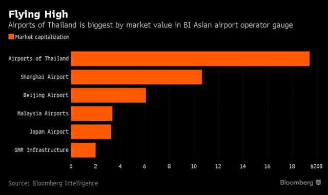 Cảng hàng không Thái Lan có giá trị vốn hóa lớn nhất châu Á.
