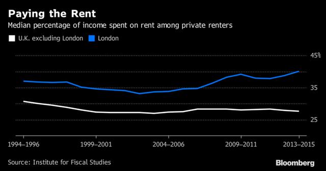 Chi phí người dân Anh phải dành để thuê nhà. Màu trắng là chi phí trung bình trong khi màu xanh là ở riêng London.