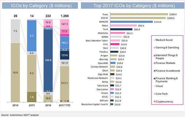 Khối lượng và quy mô 1 tỷ USD giá trị ICO từ đầu năm đến nay.