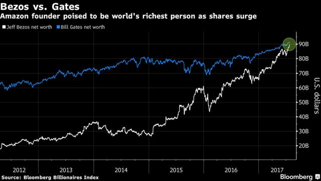 Thời điểm tài sản ròng của Jeff Bezos sánh ngang Bill Gates