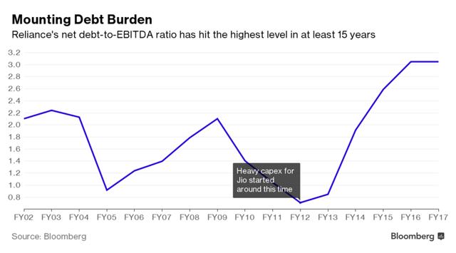 Tỷ lệ nợ của Reliance ở mức cao nhất 15 năm