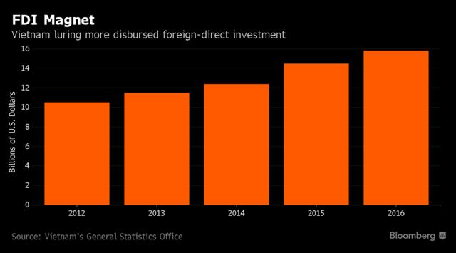 Lượng vốn FDI giải ngân vào Việt Nam tăng tốt qua từng năm. Nguồn: Bloomberg.