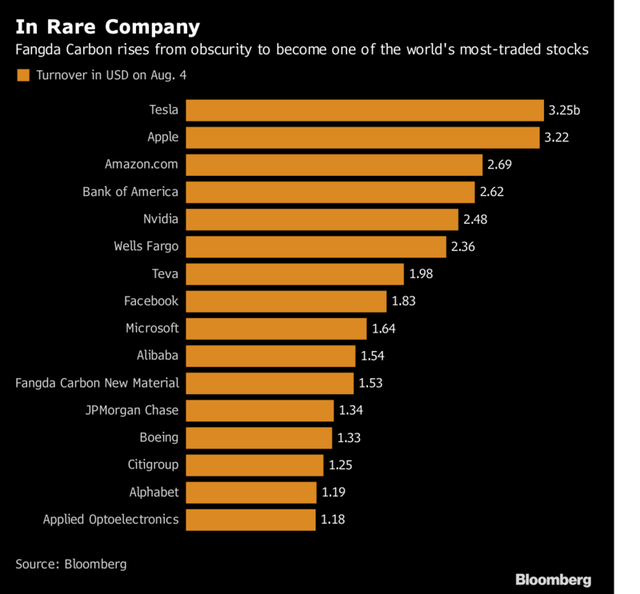 Những cổ phiếu có khối lượng giao dịch nhiều nhất thế giới trong phiên 4/8. Nguồn: Bloomberg.