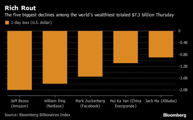 5 tỷ phú mất nhiều tiền nhất trong phiên hôm qua. Nguồn: Bloomberg.
