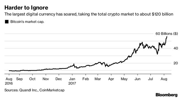 Tổng giá trị vốn hóa của các đồng tiền ảo đã lên tới 120 tỷ USD, trong đó Bitcoin chiếm một nửa. Nguồn: Bloomberg.