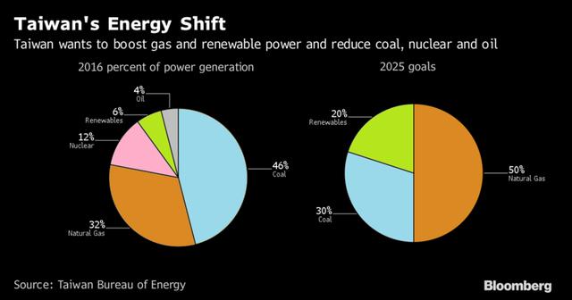 Đài Loan muốn tăng điện chạy bằng khí đốt và một vài nguồn năng lượng tái tạo thay vì một vài nhà máy điện hạt nhân, than đá và dầu mỏ như giai đoạn này.