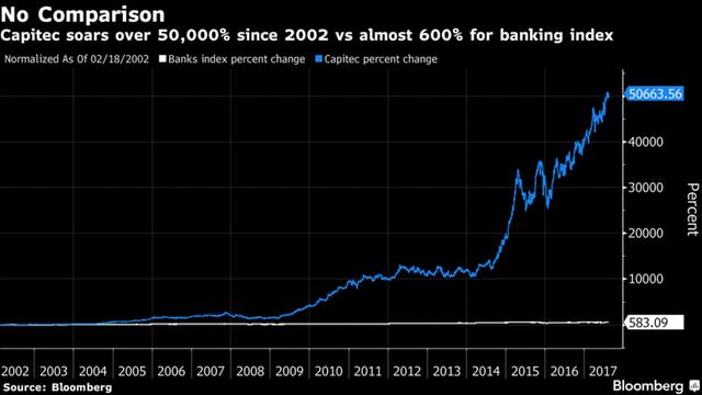 Đà tăng giá cổ phiếu của Capitec Bank so với các ngân hàng trong nước trong 15 năm qua.