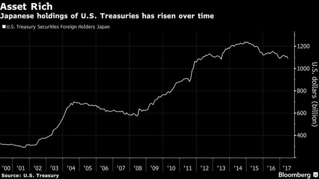 Số trái phiếu Mỹ mà Nhật Bản nắm giữ liên tục tăng lên qua từng năm. Nguồn: Bloomberg.