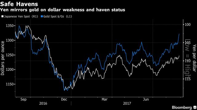 Giá yên vẫn biến luôn biến động cùng chiều với giá vàng. Nguồn: Bloomberg.