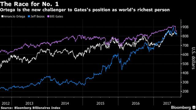 Tài sản ròng của tỷ phú Bill Gates, Jeff Bezos và Amancio Ortegaua thời gian.