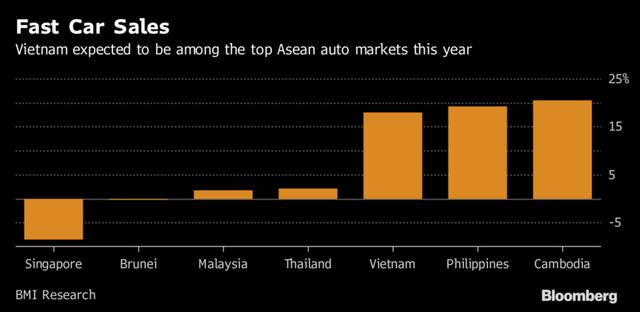 Việt Nam được dự báo sẽ nằm trong top các thị trường ô tô lớn nhất ASEAN trong năm nay.