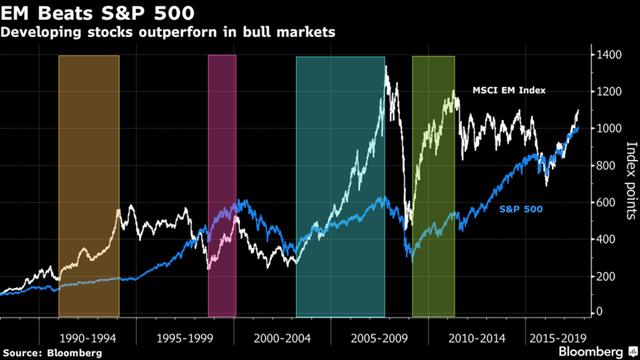 Diễn biến của chỉ số MSCI Emerging Market và S&P 500 từ năm 1990 đến nay. Nguồn: Bloomberg.