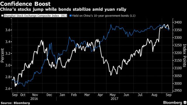 Chứng khoán Trung Quốc lập đỉnh trong khi thị trường trái phiếu ổn định.