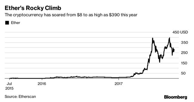 Giá Ethereum từ năm 2015 đến nay.
