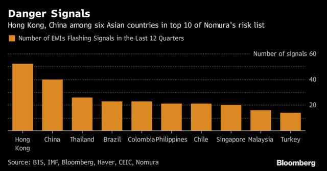 10 nền kinh tế có nhiều dấu hiệu cảnh báo sớm nhất. Nguồn: Bloomberg.