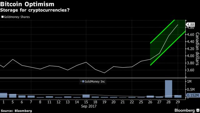 Cổ phiếu của Goldmoney tăng vọt.