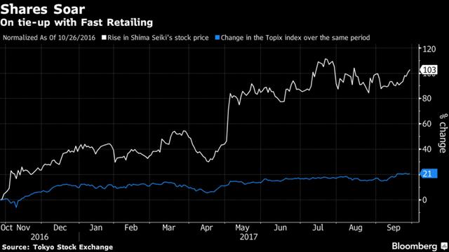 Cổ phiếu của Shima Seiki đã tăng mạnh. Nguồn: Bloomberg.