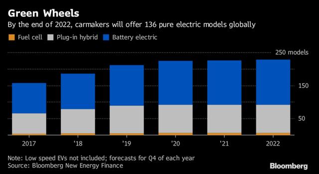 Đến cuối năm 2022, các nhà sản xuất ô tô trên toàn cầu sẽ tung ra thị trường tổng cộng 136 mẫu xe chạy hoàn toàn bằng điện.