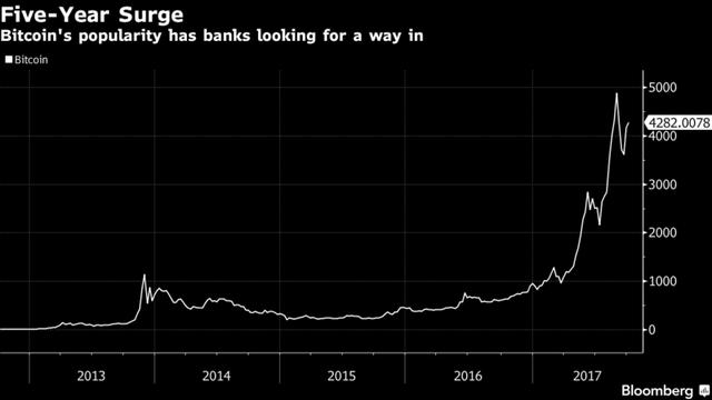 Biến động giá bitcoin từ năm 2013 đến nay.