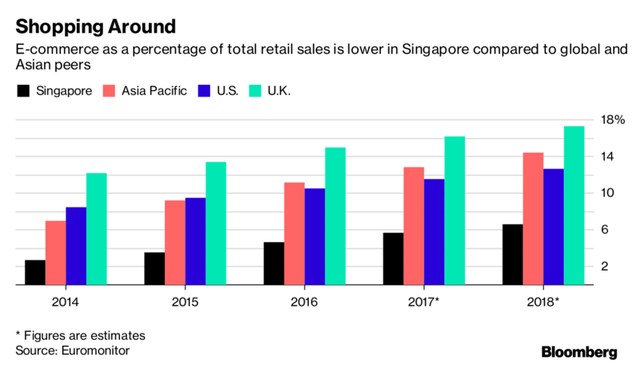 Doanh số bán lẻ trực tuyến trên tổng doanh số bán lẻ ở Singapore so với khu vực châu Á-TBD, Anh và Mỹ.