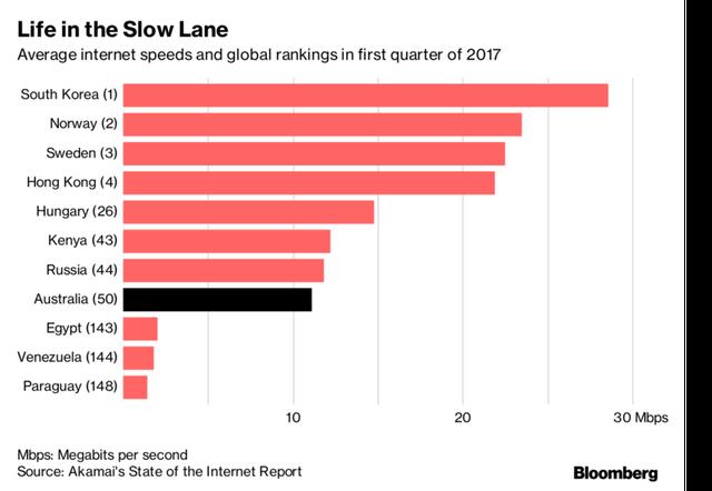 Tốc độ truy cập Internet tại các nước trong quý I/2017.
