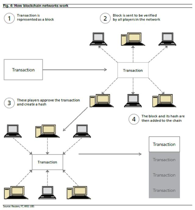 Biểu đồ minh họa về công nghệ blockchain trong báo cáo của Citigroup.