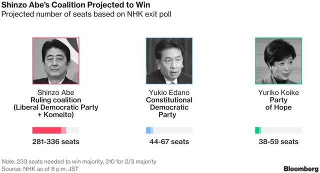 Kết quả bầu cử Nhật Bản theo Đài NHK.