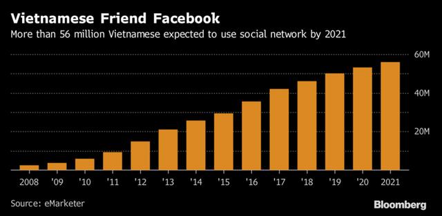 Dự kiến đến năm 2021 sẽ có hơn 56 triệu người Việt Nam sử dụng mạng xã hội.