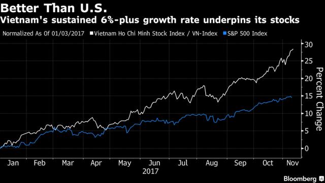 Kể từ đầu năm đến nay, VNIndex tăng mạnh hơn S&P 500.