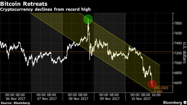 Đà giảm hơn 1000 USD của bitcoin trong chưa đầy 48 giờ