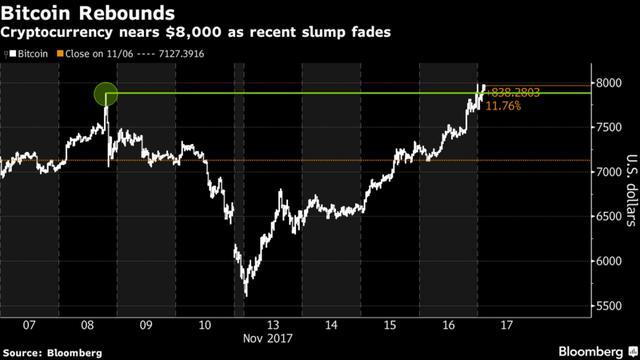 Cú giảm giá và hồi phục ấn tượng của bitcoin trong vong 8 ngày.