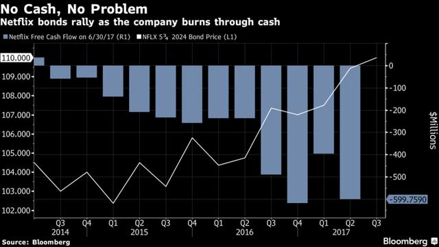 Trái phiếu do Netflix phát hành vẫn tăng giá dù công ty này đốt ngày càng nhiều tiền.