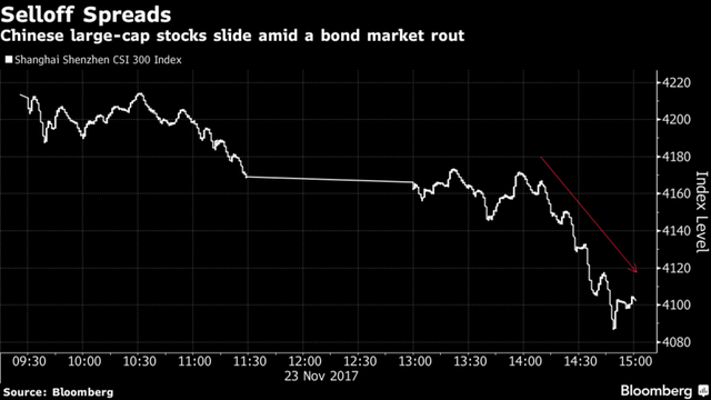 Làn sóng bán tháo cổ phiếu bắt đầu lan tỏa.