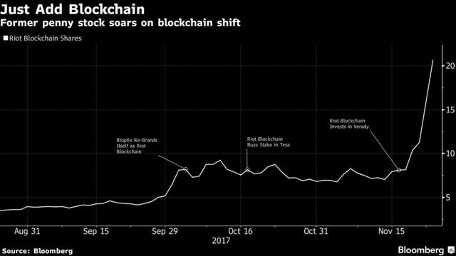 Diễn biến giá cổ phiếu Riot Blockchain.