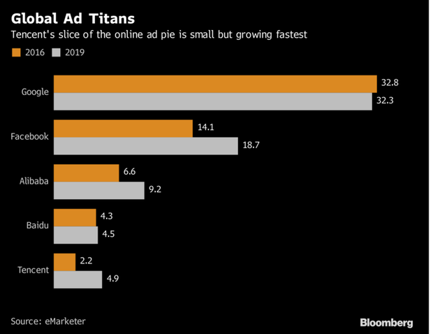 Miếng bánh của Tencent trên thị trường quảng cáo trực tuyến vẫn còn bé nhưng đang tăng trưởng nhanh nhất.