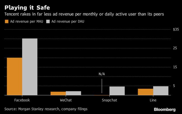 Doanh thu quảng cáo trên mỗi người dùng thường xuyên hàng tháng (MAU) và hàng ngày (DAU) của WeChat thấp hơn rất nhiều so với các đối thủ.