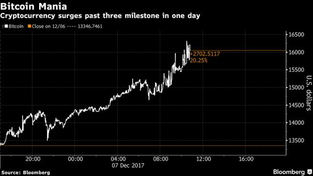 Giá Bitcoin vượt qua 3 cột mốc chỉ trong 1 ngày.