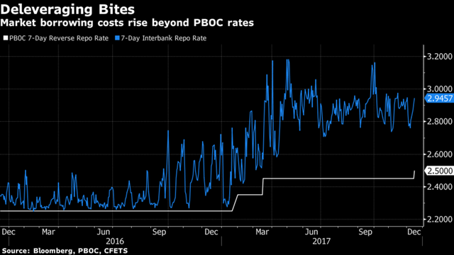 Lãi suất Repo 7 ngày trên thị trường so với PBOC đưa ra