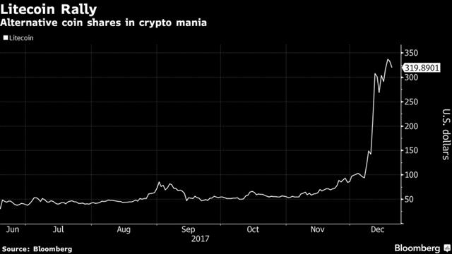 Đà tăng giá mạnh mẽ của litecoin. Nguồn: Bloomberg.