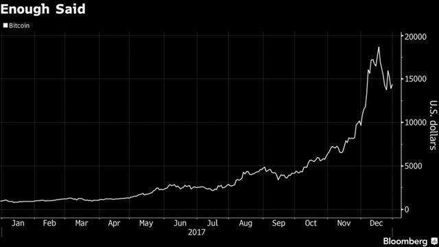 Diễn biến giá bitcoin năm 2017. Nguồn: Bloomberg.
