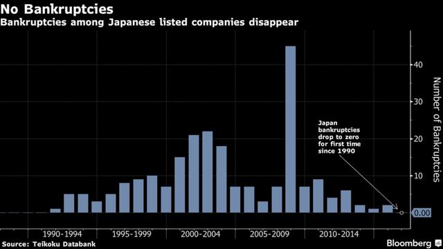 Lần đầu tiên từ năm 1990, Nhật Bản không có doanh nghiệp phá sản trong một năm.