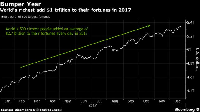 Mức tăng tài sản của 500 người giàu nhất thế giới trong năm 2017.