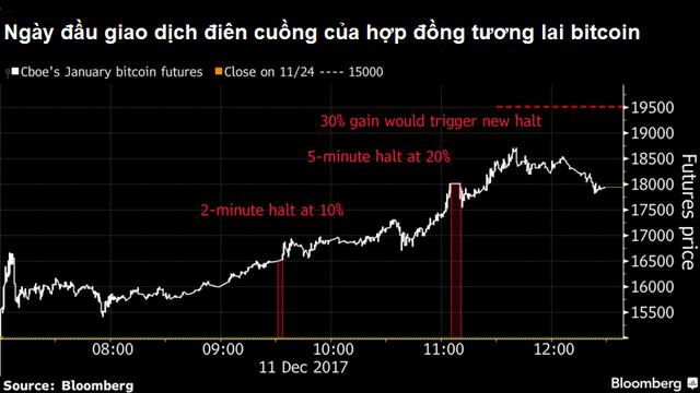 Tổng cộng sau 10 tiếng giao dịch, giá hợp đồng tương lai bitcoin đã tăng đến 25% lên 18.850 USD/đồng