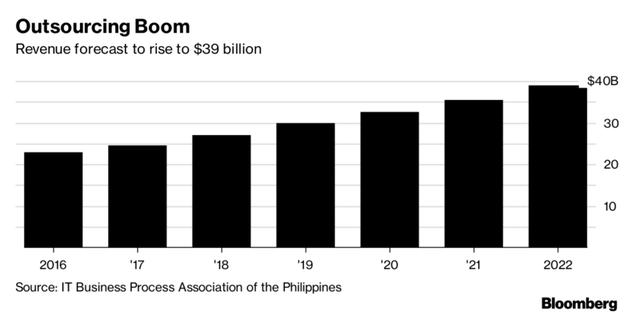 Kỳ vọng tăng trưởng trong lĩnh vực gia công phần mềm của Philippines.