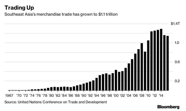 Tăng trưởng thương mại hàng hóa của ASEAN lên tới 1,1 nghìn tỷ USD.