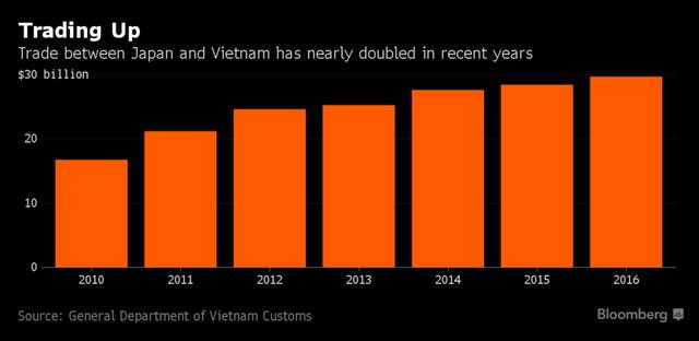 Kim ngạch thương mại giữa Việt Nam và Nhật Bản trong những năm gần đây.