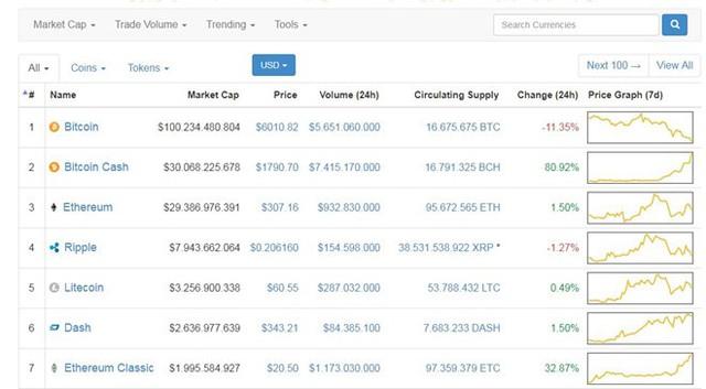 Giây phút huy hoàng của bitcoin cash khi đạt mức giá 1.790 USD và vốn hóa lớn thứ 2 trên thị trường