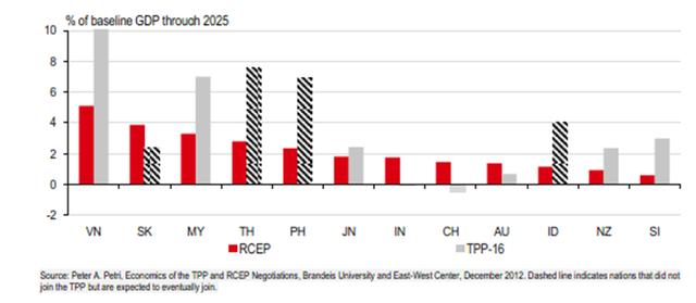 Biểu đồ 1: Hiệp định RCEP có thể không thúc đẩy tăng trưởng sản lượng như TPP có thể làm nhưng những lợi ích sẽ được chia sẻ công bằng hơn khắp châu Á